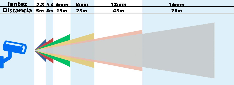 infografico lentes de cameras de CFTV